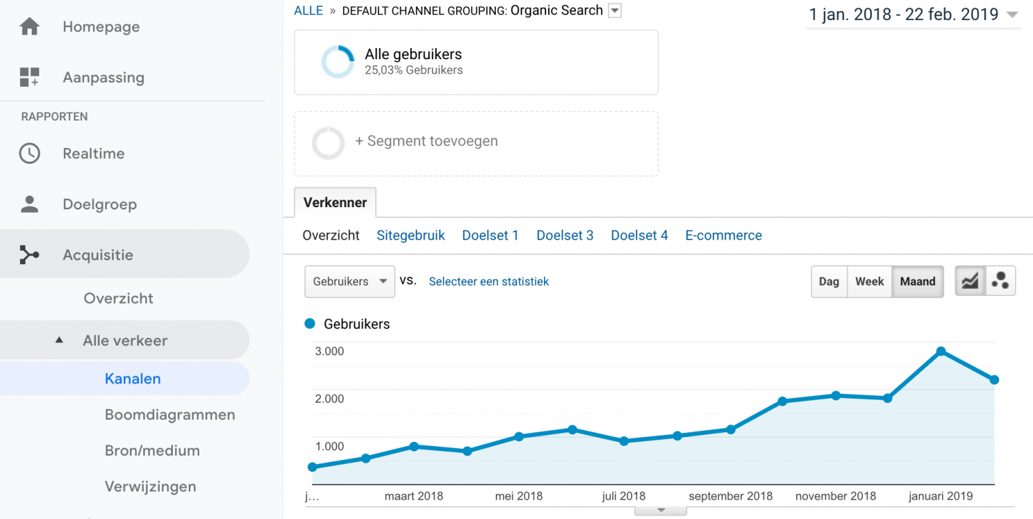 SEO optimalisatie Google Analytics